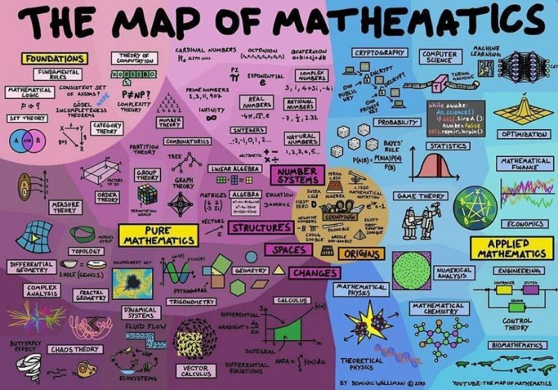 map_of_mathematics